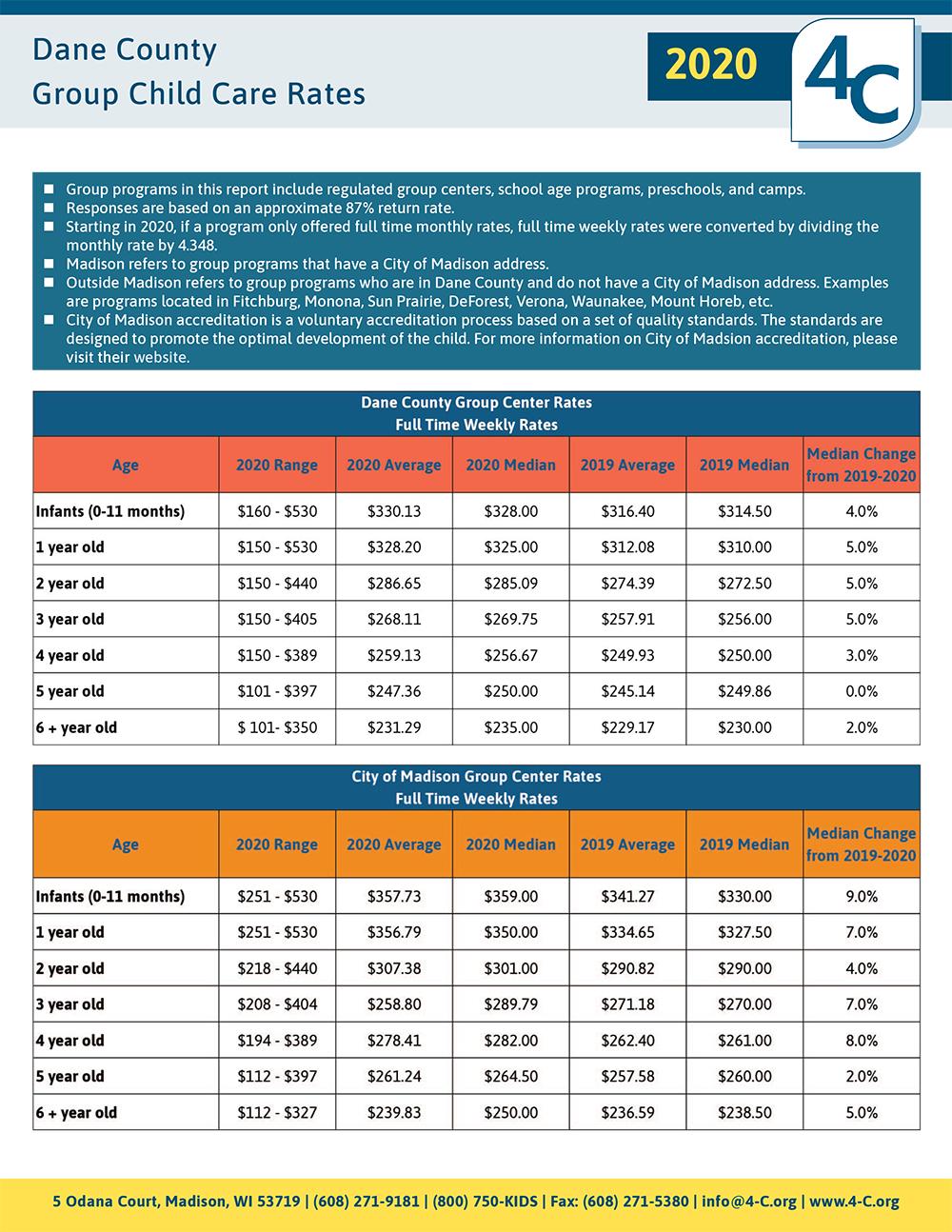 Dane County Group CC Rates 2020